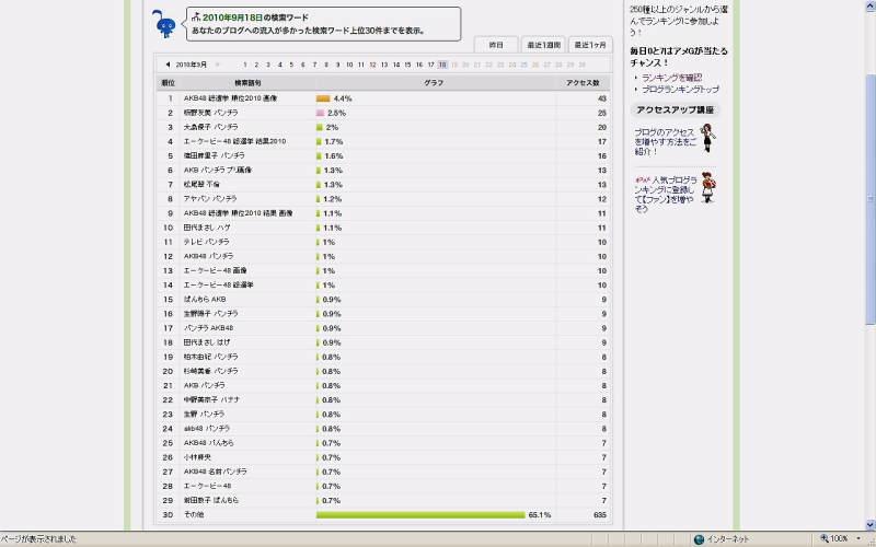 アメブロアクセス解析 検索キーワード AKB48 田代まさし 女子アナなど