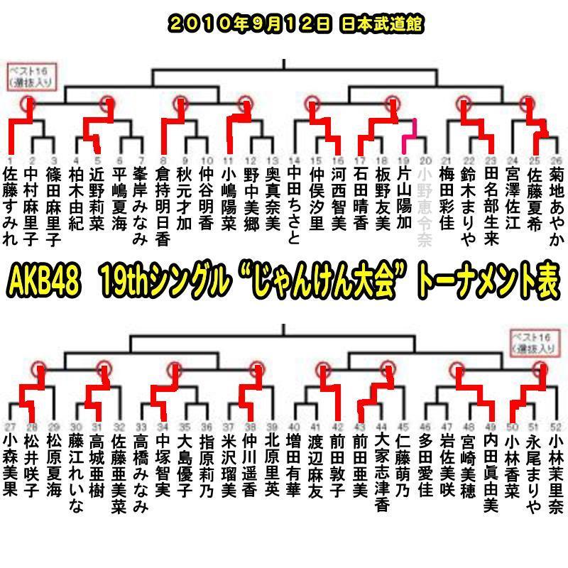 AKB48 じゃんけん大会 組み合わせ 結果 エーケービー48